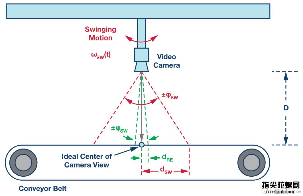 掌控MEMS陀螺仪噪声响应的两个重要方面