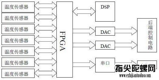 光纤陀螺惯导系统的FPGA接口电路设计