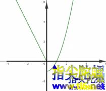 什么是反函数?反函数的定义,反函数怎么求导?
