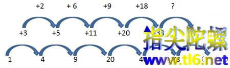 因式分解在找规律中的应用
