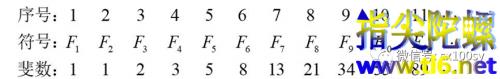 斐波那契数列与集合